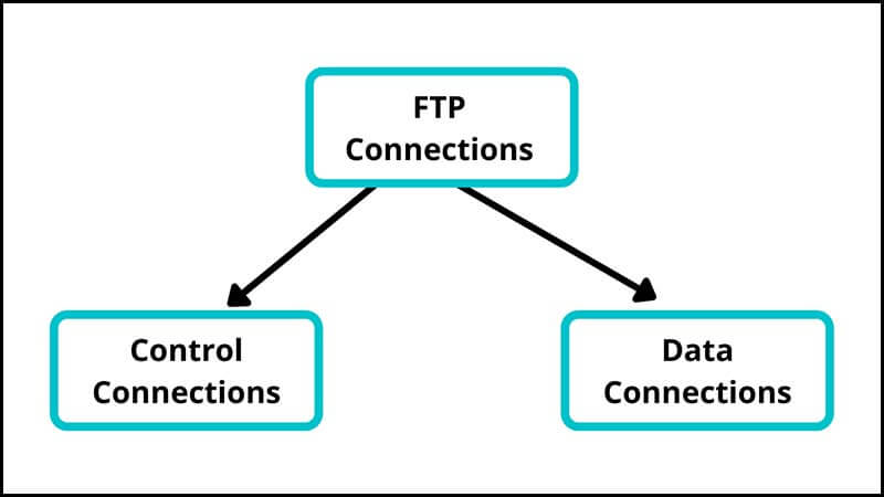 FTP क्या है (What is FTP)